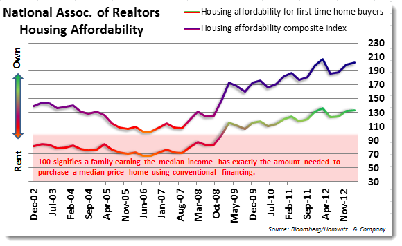 Home Affordability