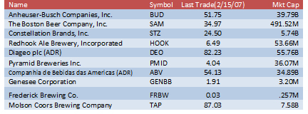 Beer Companies that Trade in markets