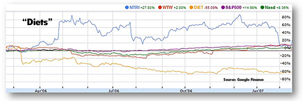 NTRI and Diet Stocks Chart