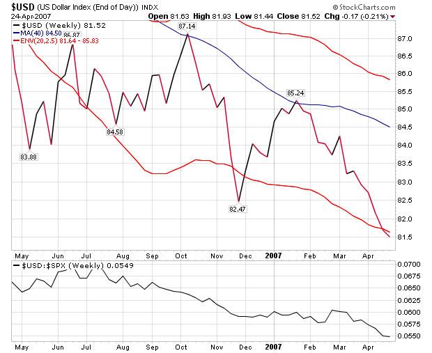 US Dollar Falling