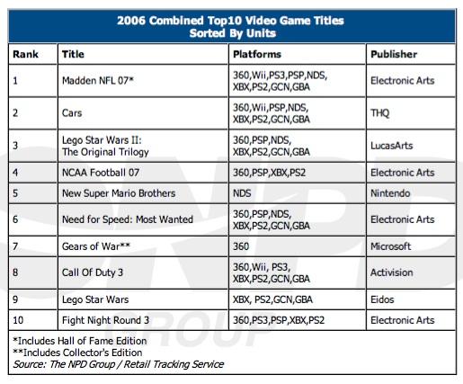 Gamestop Statisitics