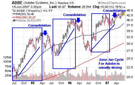 June-Jan AdobeChart Cycle