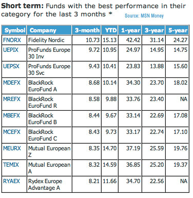 Top Europe Funds1