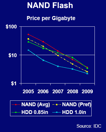 NAND Price Projections
