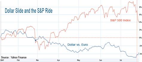 SP500 vs Dollar/Euro