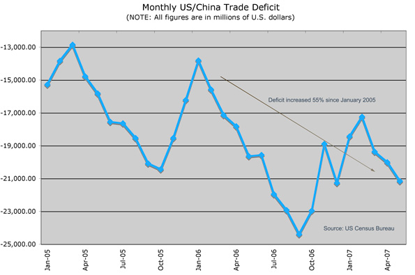 China Trade Deficit Chart