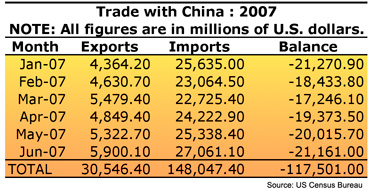 China Trade Deficit Table