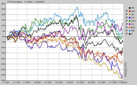 SAPI Slugs Chart