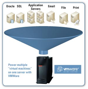 Virtualization Diagram