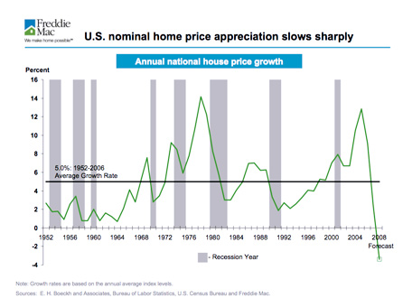 FRE Housing Prices