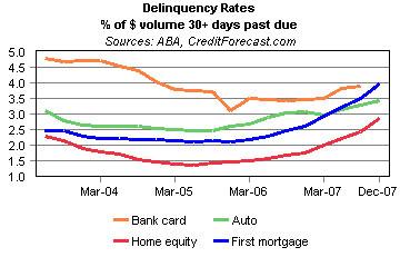 Credit Card Delinquency Rates