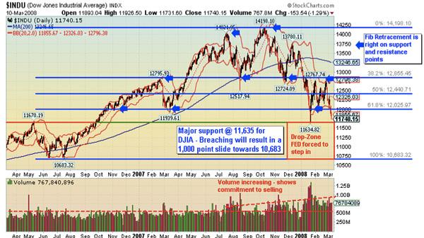 Dow Crash 2008 ?