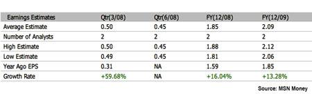 IBKR ratios March 2008