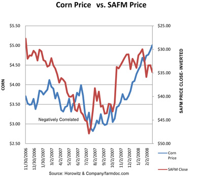SAFM Price to Corn Prices