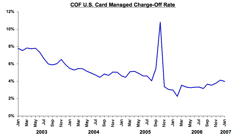 COF write offs rising