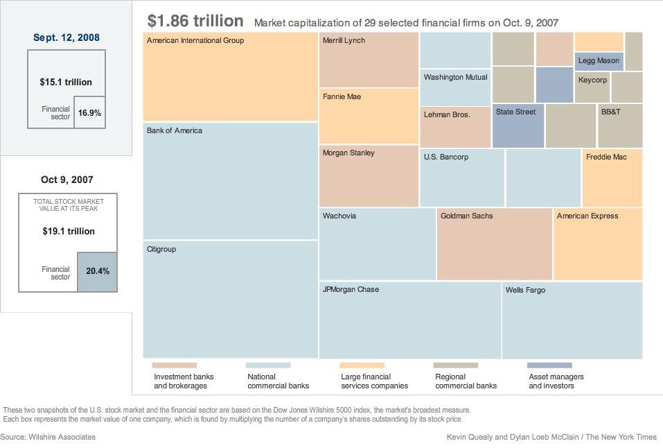 Financial Sector Loss