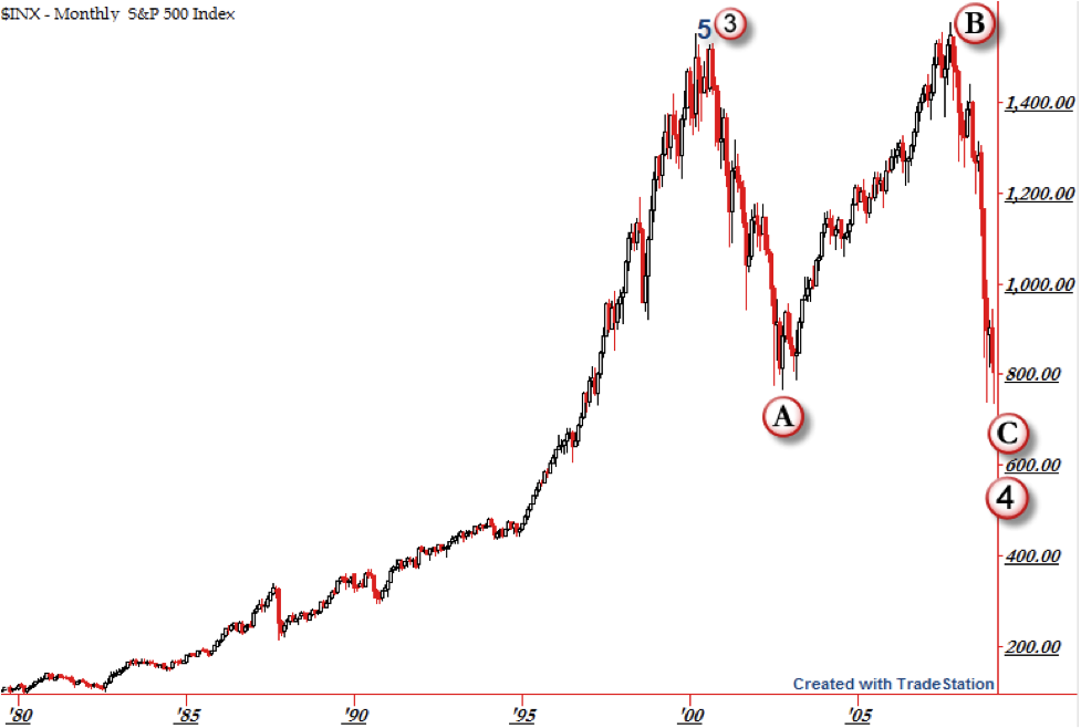 Elliot Wave: Where are We in the Wave Structure? | The