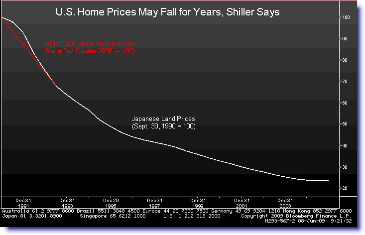 homepriceprojection