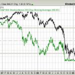 sp500-vs-sp500-stocks-above-200d-sma-params-3y-x-550