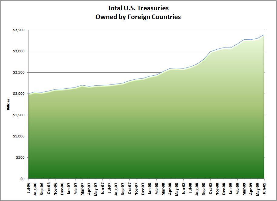 treasuryies11