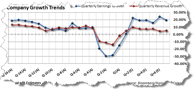 company-growth-trends