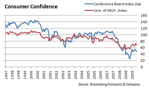 confidence-20091031