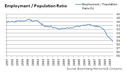 employment-to-population-ratio-20091014