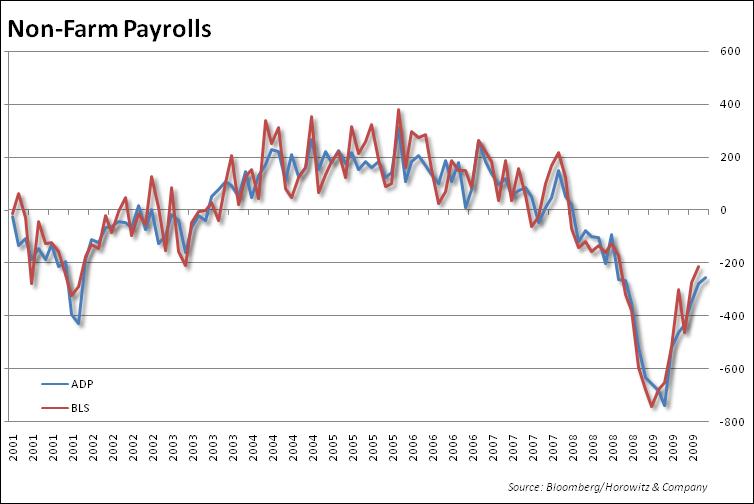 payrolls-20090930