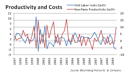 productivity-and-costs-20090930