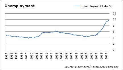 unemployment-rate-20090930