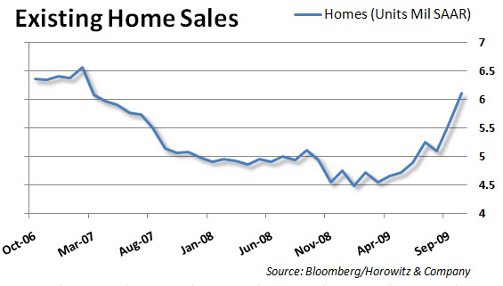 Existing Home Sales 20091124