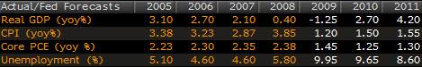 Fed Economic Forecasts
