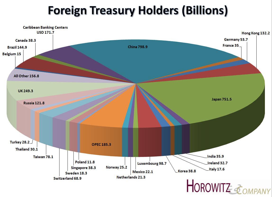 Foreign Treasury Holders