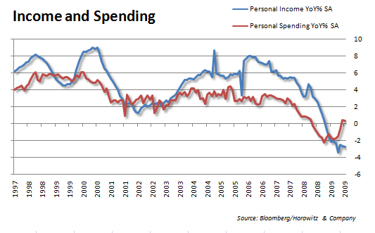 IncomeSpending 20091030