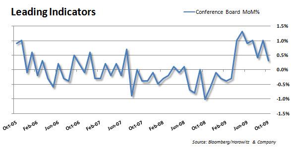 Leading Indicators 20091119