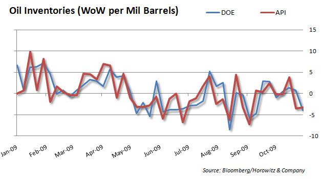 Oil WoW Change 20091104