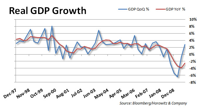 Real GDP QoQ YoY 20091124