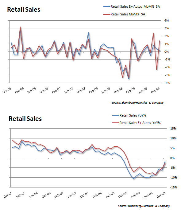 Retail Sales 20091116