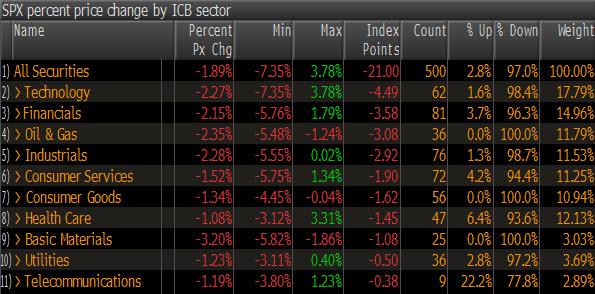 S&P Sectors 20091119