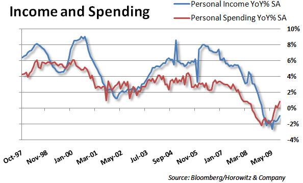 Spending 20091125