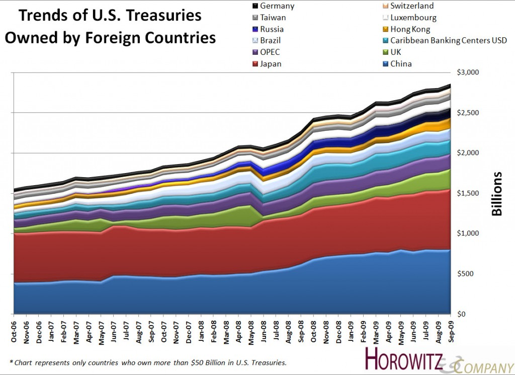 Treasury Trends