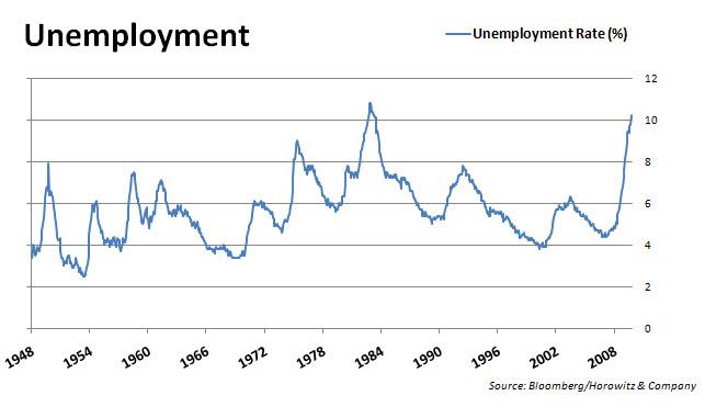 Unemployment Rate 20091031