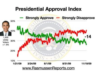obama_approval_index_november_19_2009