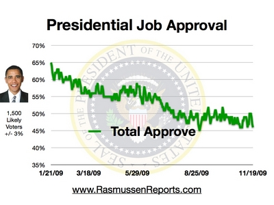 obama_total_approval_november_19_2009