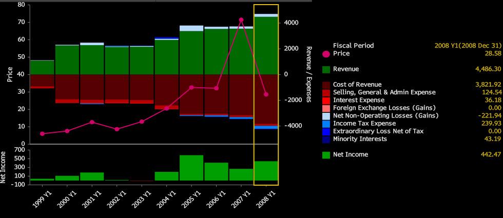 CNX Net Income 20091208