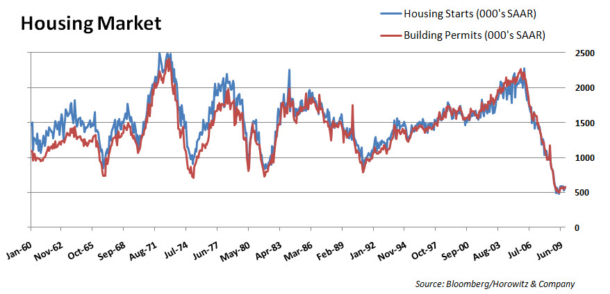 Housing 20091216