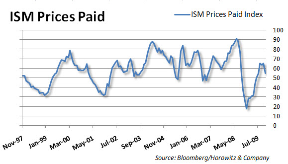 ISM Price Paid 20091201