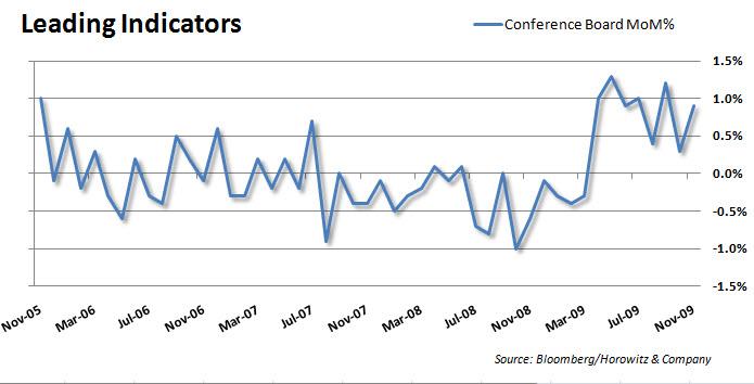 Leading Indicators 20091217