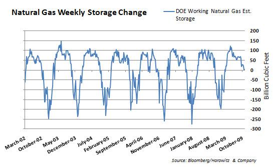 Nat Gas Storage 20091203