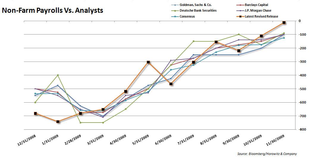 Payrolls vs analysts 20091204